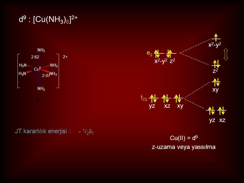 d9 : [Cu(NH3)6]2+ x2-y2 eg x2-y2 z2 z2 xy t2g yz xz xy yz xz